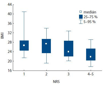 Korelace hodnoty BMI s různými hodnotami NRS (p < 0,001).