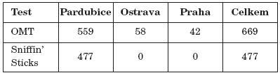 Počet vyšetřených jednotlivými testy a počet vyšetření dle pracovišť.