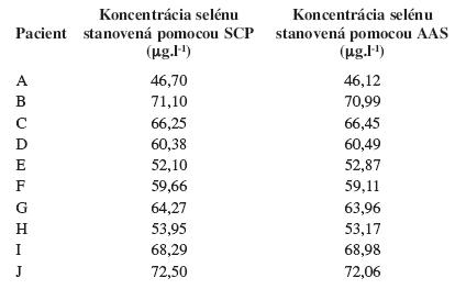 Porovnanie hodnôt Se u zdravých pacientov metódou SCP a AAS