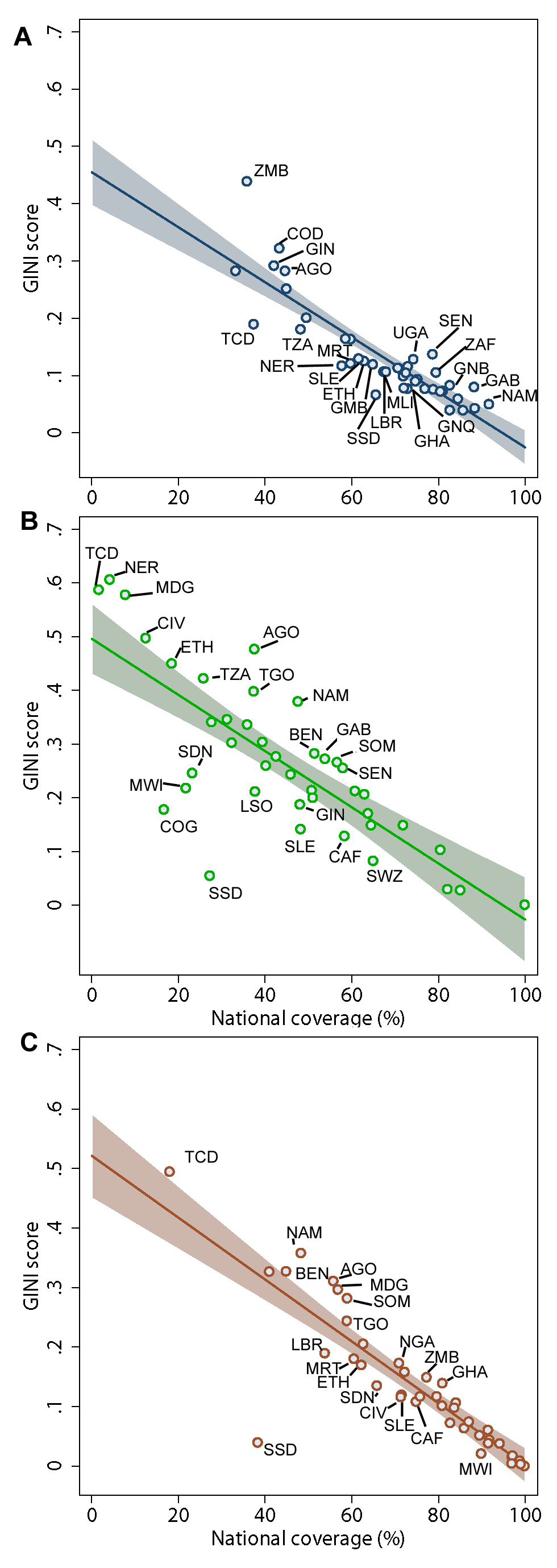 Empirical relationship between inequality (GINI score) as a function of national coverage.