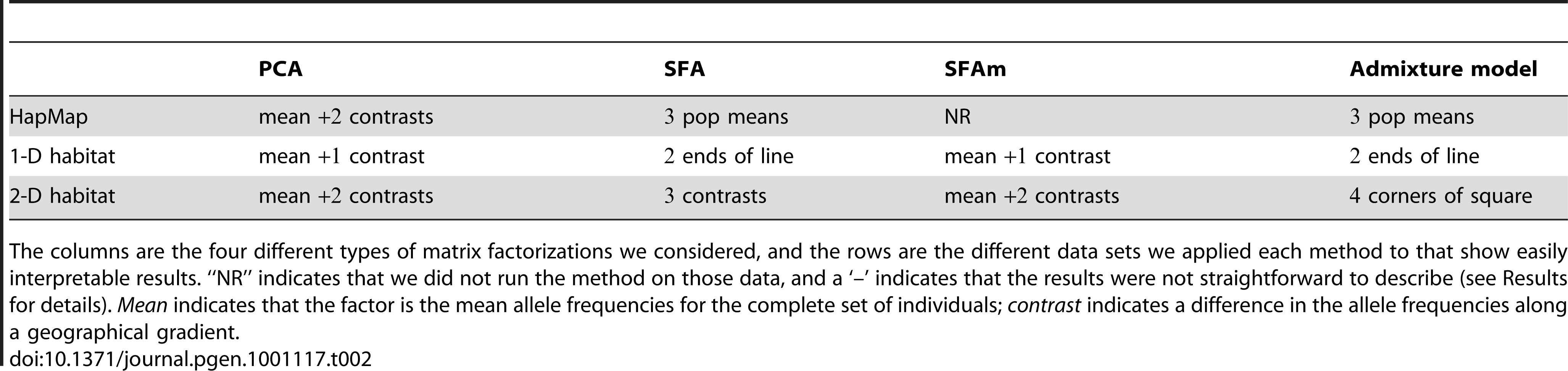 Summary of results across PCA, SFA, and admixture-based models.