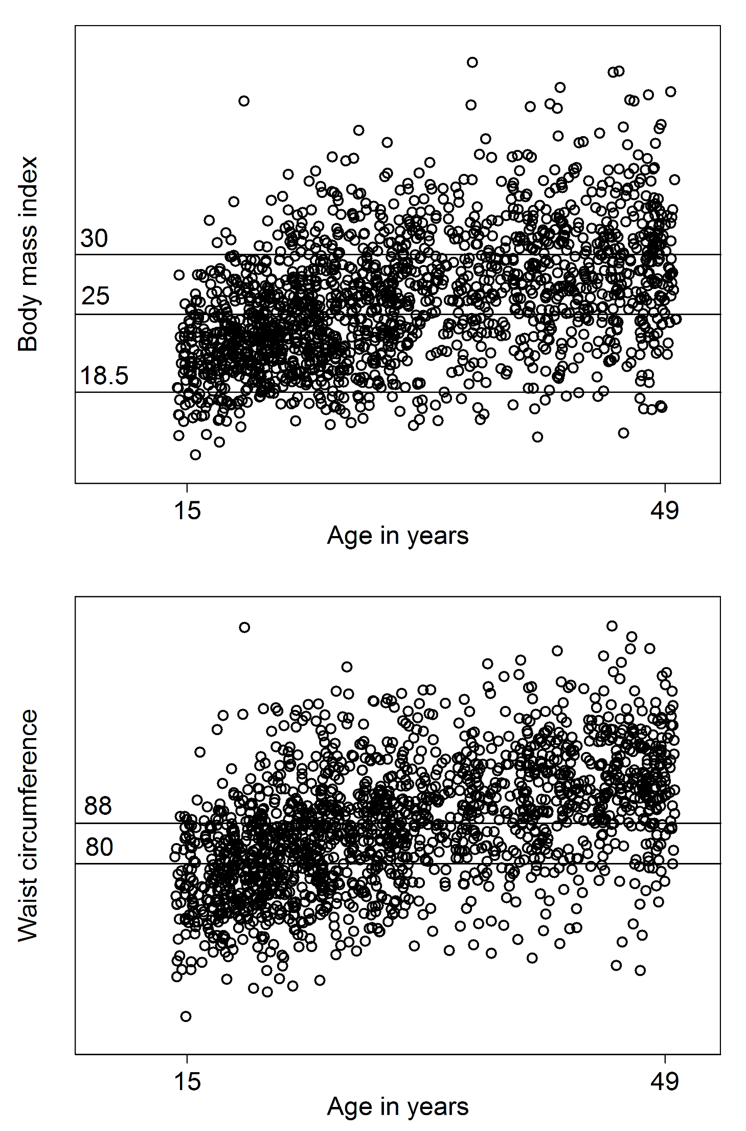 Overweight, obesity, and central obesity among refugee women by age.