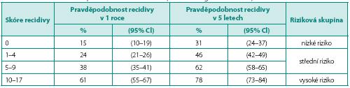 Skóre a pravděpodobnosti výskytu recidivy (zdroj: EAU doporučení 2012) Table 2. The risk scores and probabilities of recurrence (source: EAU guidelines 2012)