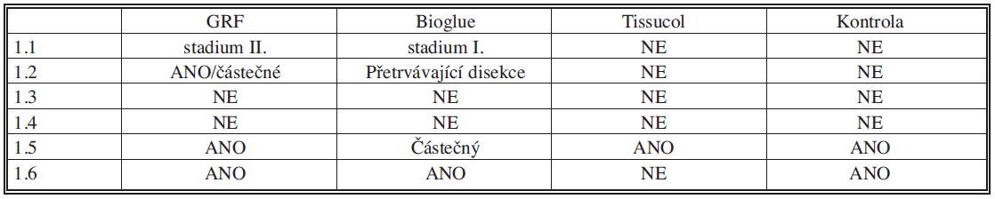 Kvalitativní parametry u první experimentální skupiny (1 – odběr vzorků po 1 měsíci)