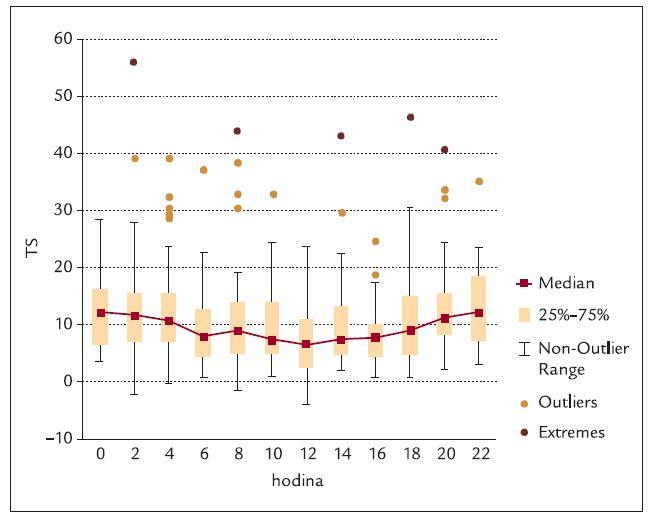 Parametr TS v průběhu 24 hod – 2hodinové časové intervaly.