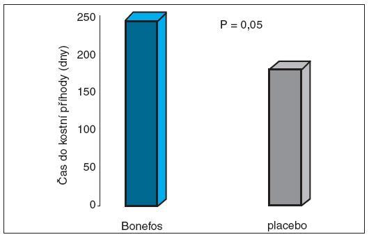 Klodronát snížil výskyt kostních příhod u karcinomu prsu Kostní příhody hyperkalcemie (> 3 mmol/l); bolest v kostech v důsledku metastáz; radioterapie pro bolest v kostech; fraktury; úmrtí v důsledku metastáz Tubiana-Hulin, M., Beuzeboc, P., Mauriac, L. et al. Double-blinded controlled study comparing clodronate versus placebo in patients with breast cancer bone metastases.