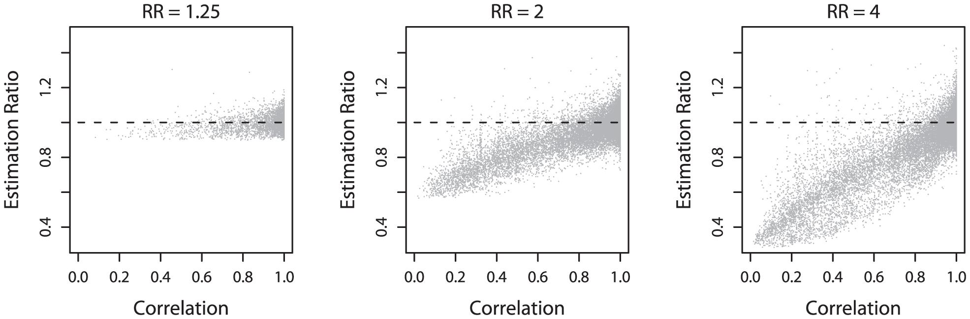 Relationship between underestimation and correlation.