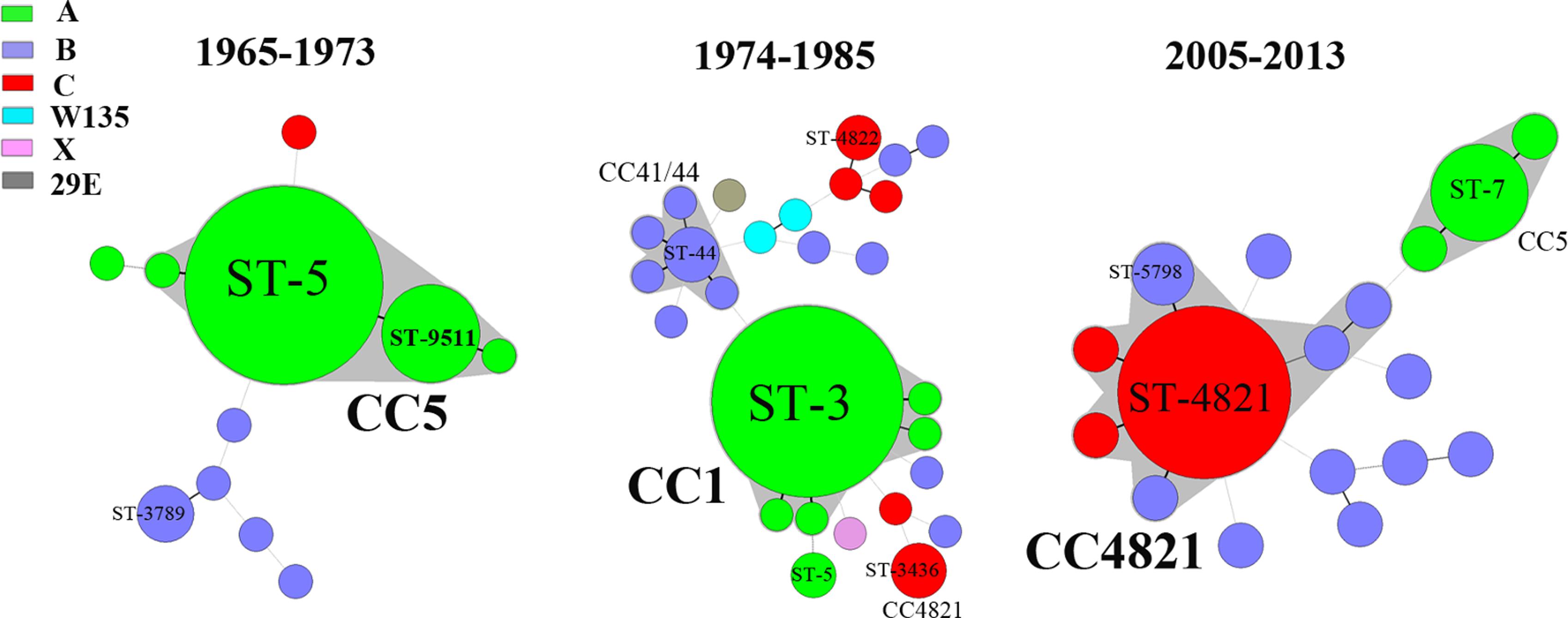 Minimum spanning tree analysis of multi-locus sequence types of <i>N</i>. <i>meningitidis</i> from patients.
