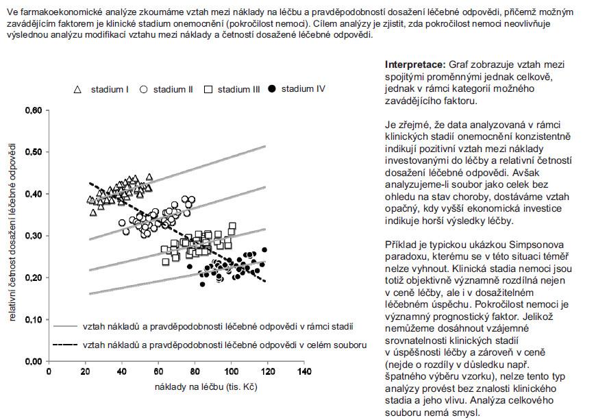 Příklad 3. Simpsonův paradox na příkladu korelace spojitých proměnných.
