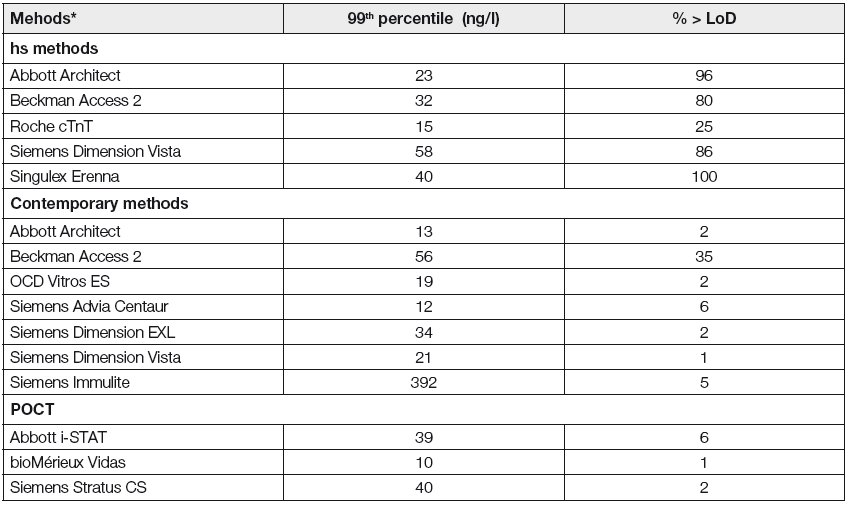 99<sup>th</sup> percentils and quantification of reference population (Apple, Ler, Murakami 2012) of cTnI and cTnT