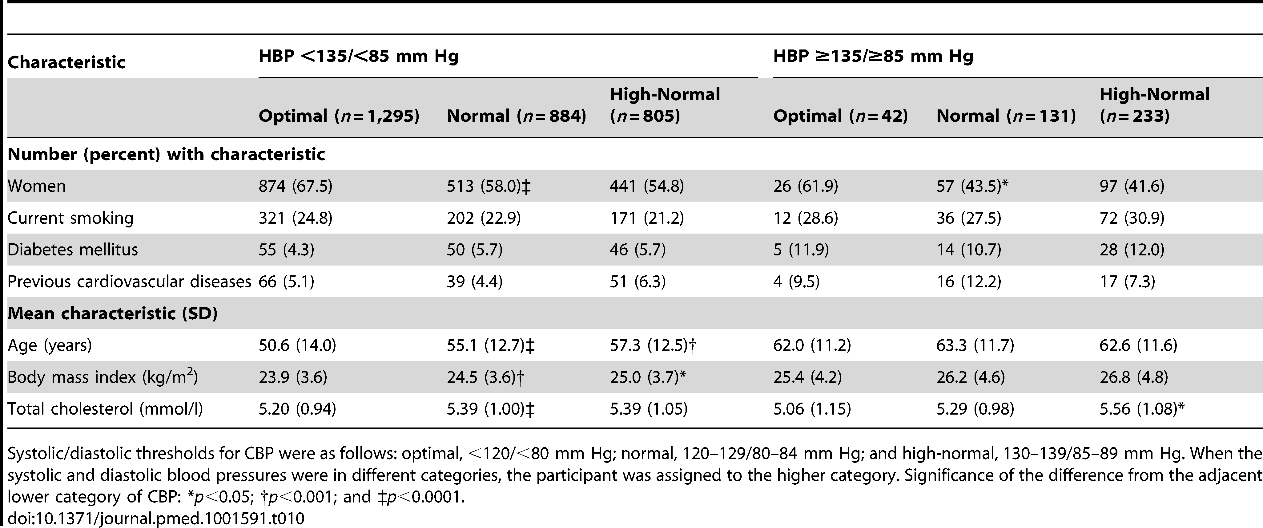 Characteristics of participants with masked hypertension (home blood pressure ≥135/≥85 mm Hg) compared with participants with true optimal, normal, or high-normal blood pressure (home blood pressure <135/<85 mm Hg).