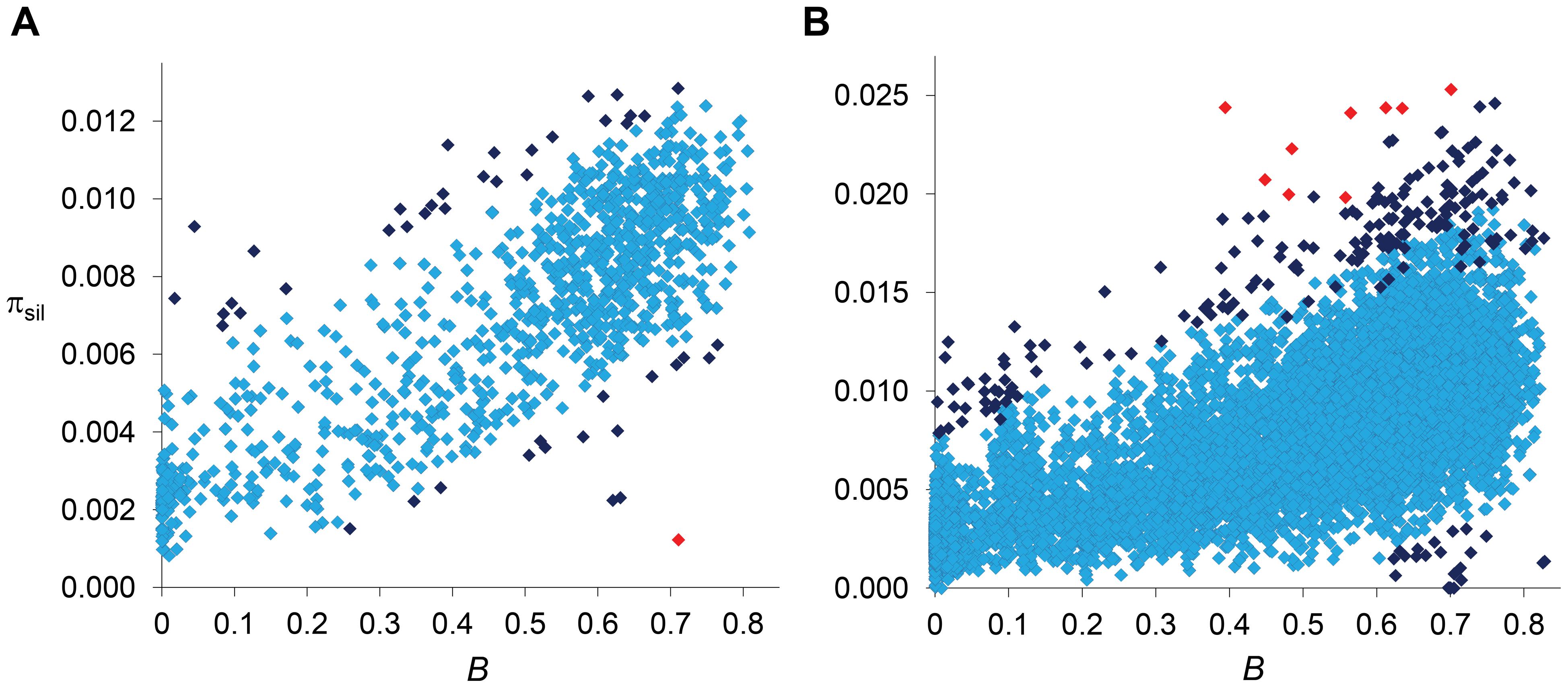 Relationship between estimates of <i>B</i> and π<sub>sil</sub>.