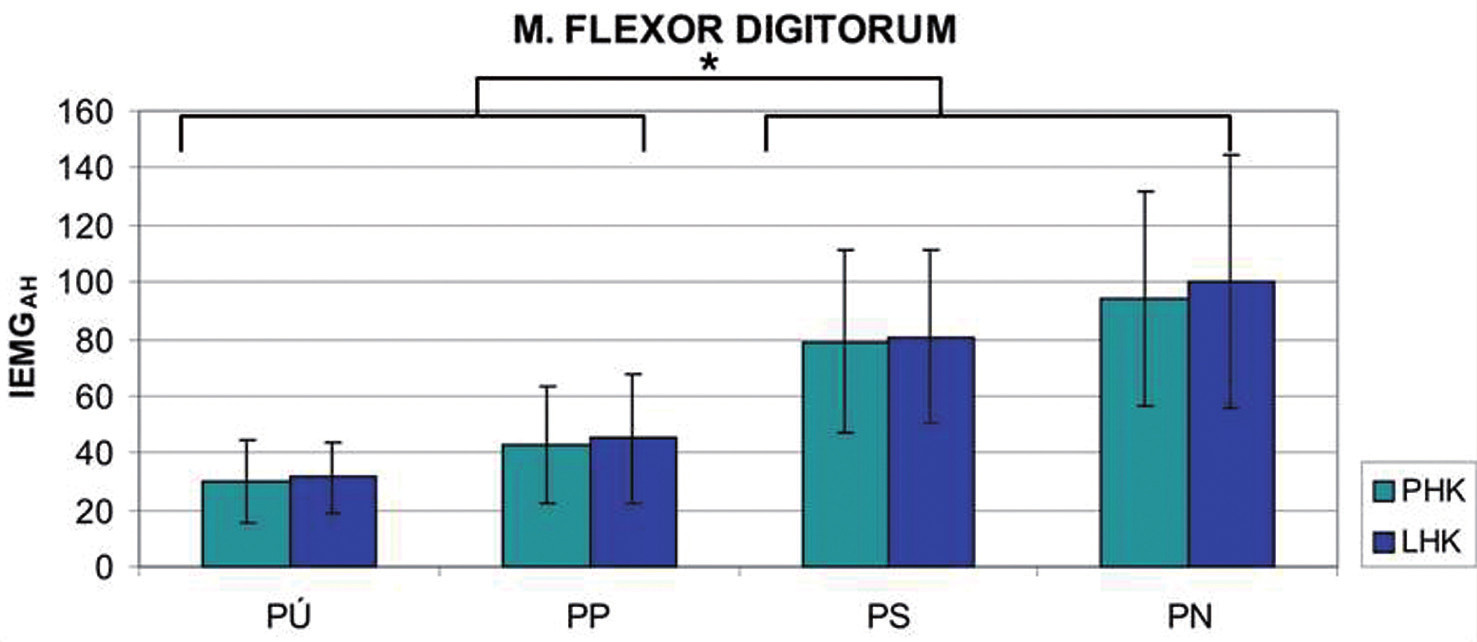 Výsledné hodnoty svalové aktivity testovaných svalů pro dílčí testované situace. Legenda: PÚ – bezúčelný pohyb ruky k ústům, PP – pohyb ruky k ústům se současnou představou napití se ze sklenice, PS – pohyb ruky k ústům se sklenicí naplněnou voskem se současnou představou napití se ze sklenice, PN – reálné provedení pohybu napití se ze sklenice s vodou, PHK – pravá horní končetina, LHK – levá horní končetina, * – p<0,05, ** – p<0,01