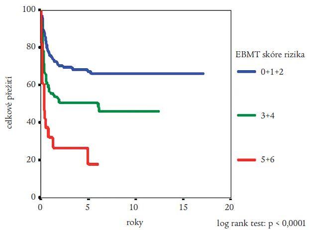 Vliv hodnoty EBMT skóre rizika (Gratwohlova indexu; pro výpočet viz tab. 1) na pravděpodobnost přežití nemocných s CML po provedení alogenní transplantace krvetvorných buněk podle Kaplana a Meiera. Statistická významnost rozdílů potvrzena log rank testem.