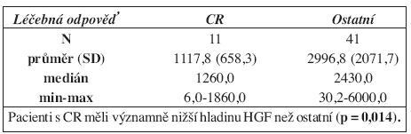 Koncentrace HGF před léčbou u pacientů s CR a ostatních.