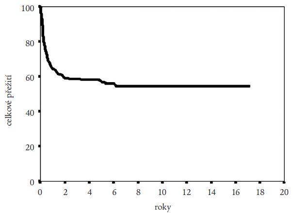 Pravděpodobnost přežití celého souboru nemocných podle Kaplana a Meiera.