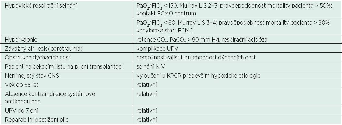 Indikace ke kontaktu ECMO centra a indikace k zavedení ECMO u respiračního selhání