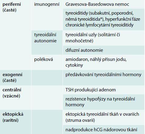 Příčiny hypertyreózy