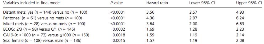 Multivariate analysis of prognostic factors for overall survival