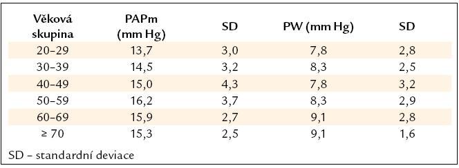 Střední tlak v plicnici (PAPm) a tlak v zaklínění (PW) u zdravých osob. V jednotlivých dekádách [3].