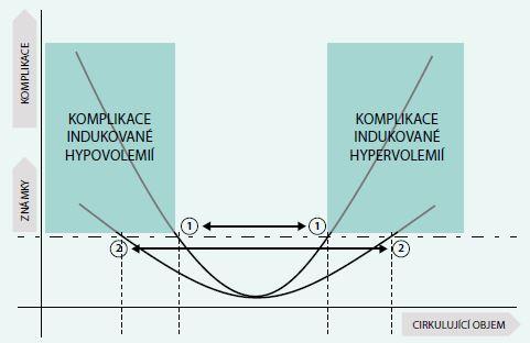 """Schéma 1. Bellamyho """"U"""" křivka znázorňující vztah mezi cirkulujícím objemem a rizikem vzniku komplikací. Křivky 1 a 2 znázorňují schematicky rozdíly mezi pacientem se špatnou (1) a dobrou (2) tolerancí kardiovaskulárního systému ke změnám cirkulujícího objemu"""