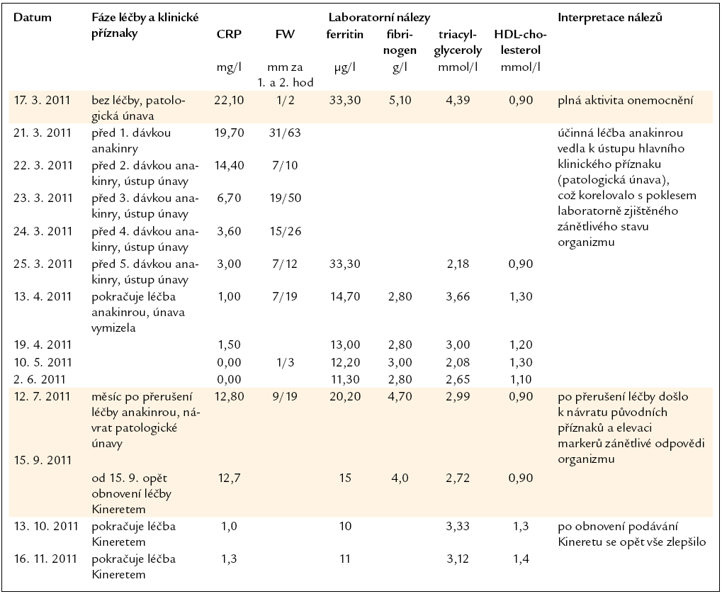 Vybrané laboratorní hodnoty pacienta s Erdheimovou-Chesterovou chorobou před zahájením léčby Kineretem, v průběhu léčby a po ukončení léčby.