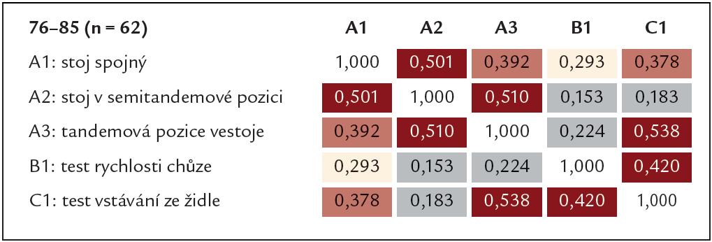 Tab. 5b. Korelační matice pro jednotlivé položky SPPB baterie (Spearmanovy koeficienty) ve věkové kategorii 76–85 let.