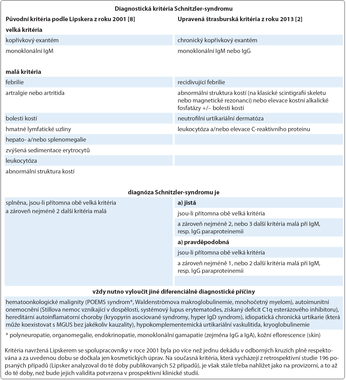 Souhrnný pohled na diagnostická kritéria Schnitzler-syndromu.