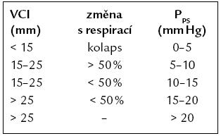 Odhad tlaku v pravé síni podle šíře dolní duté žíly (VCI) a jejich změn s respirací [1].