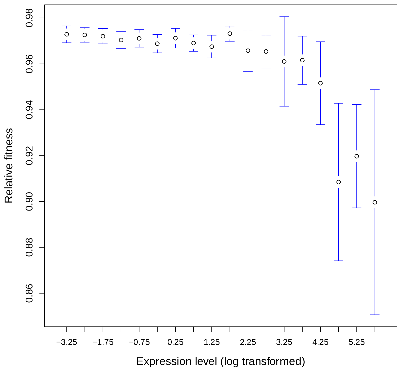 Relationship between gene expression level and loss of fitness associated to heterozygous KO in yeast.