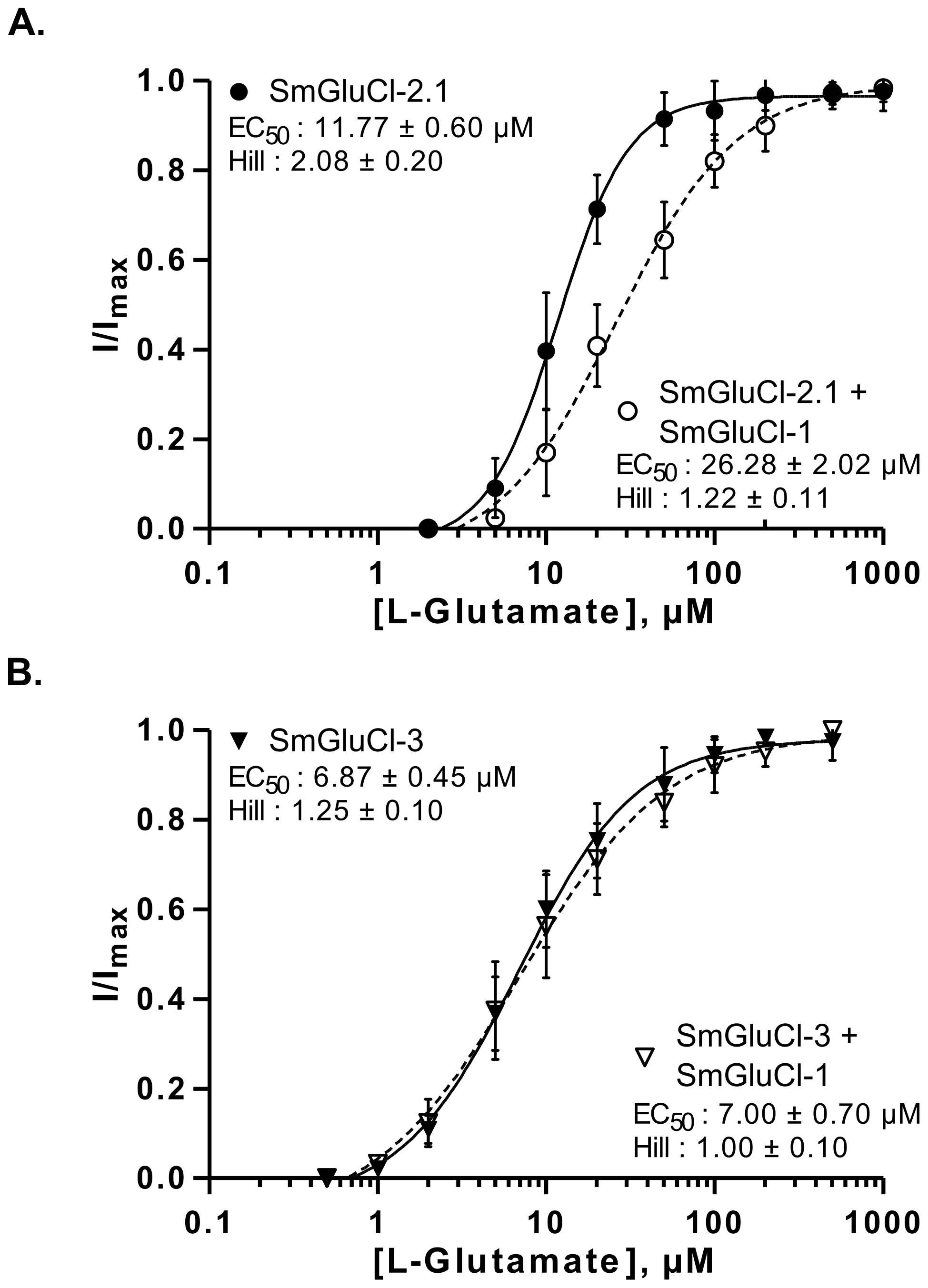 L-glutamate concentration-response relationships of SmGluCl-1:SmGluCl-2.1 and SmGluCl-1:SmGluCl-3 hetero-oligomers in <i>Xenopus</i> oocytes.