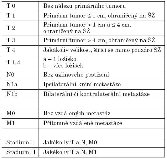 TNM klasifikace diferencovaných maligních tumorů štítné žlázy – verze 5.