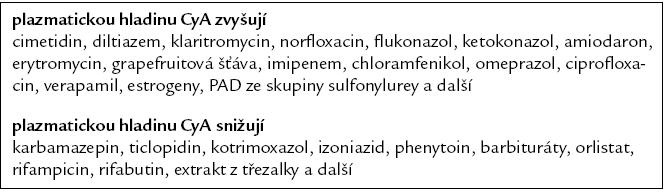 Lékové interakce cyklosporinu.