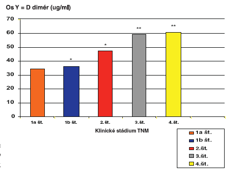 Hladiny PAI-1 v plazme v ng/ml u pacientov s kolorektálnym malignómom vo vzťahu ku klinickému štádiu podľa TNM klasifikácie  Graph 4. PAI-1 plasmatic levels in ng/ml in colorectal carcinoma patients, with respect to the TNM classification clinical stage