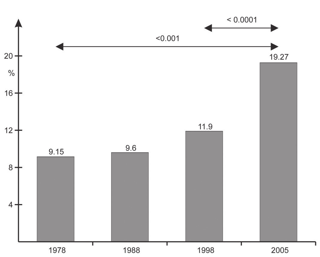 Fig. 2. Prevalence (in %) of overweight and obesity among girls aged 7–9 years in consecutive years of the study – based on International Obesity Task Force definition.