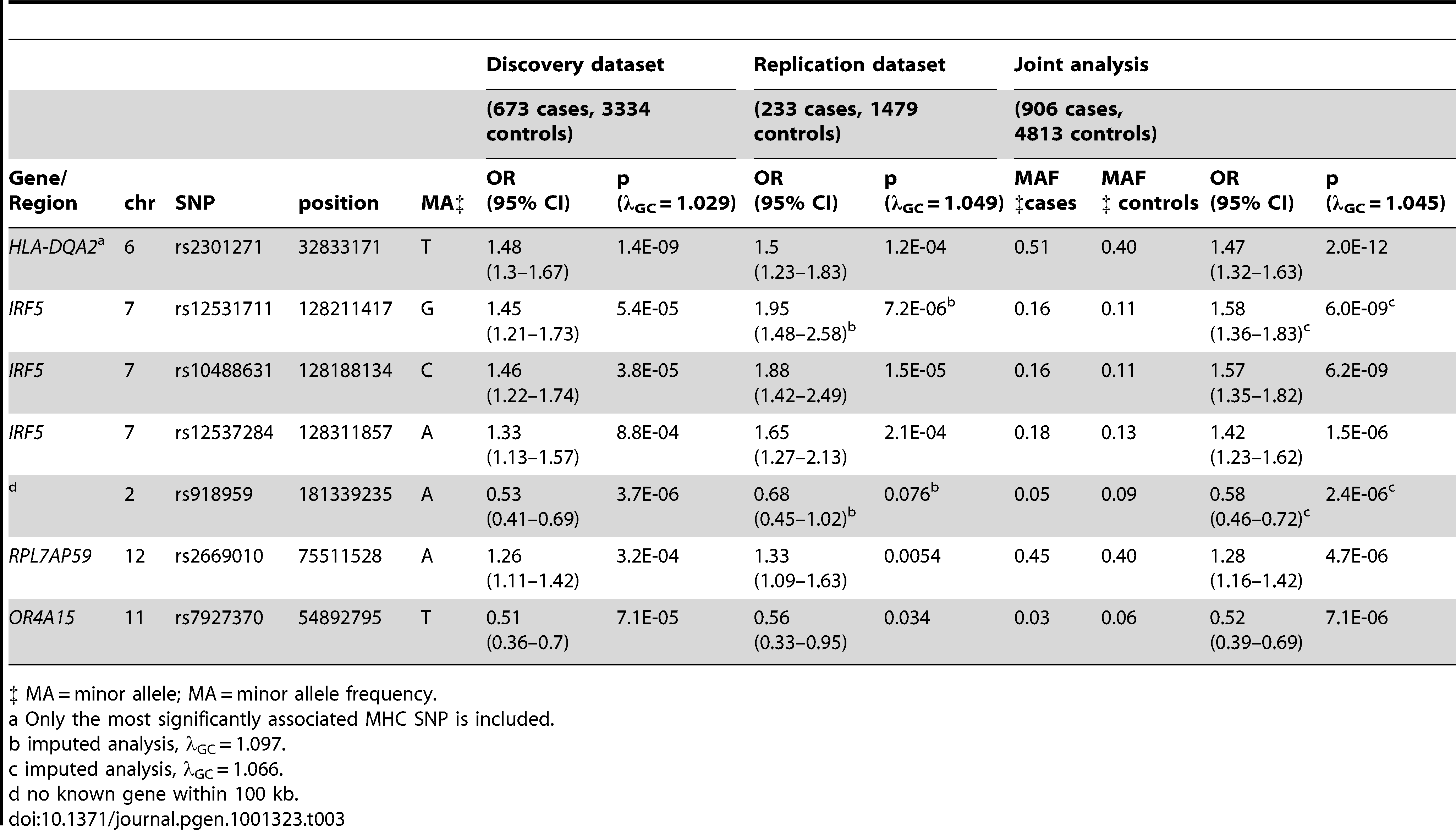 SNPs with significant (p<5E-07) or suggestive (p between 5E-07 and 1E-05) evidence for association with anti–dsDNA – SLE identified in the joint analysis.