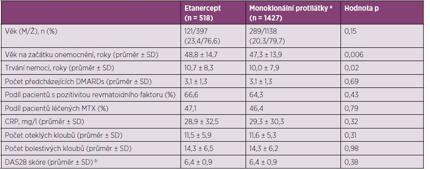 Demografické a klinické charakteristiky pacientů v ATTRA registru při zahájení anti-TNF terapie (N = 1945).