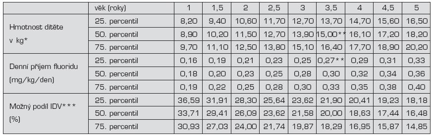 Odhad podílu fluoridu z instantní dětské výživy na cirkadiálním příjmu