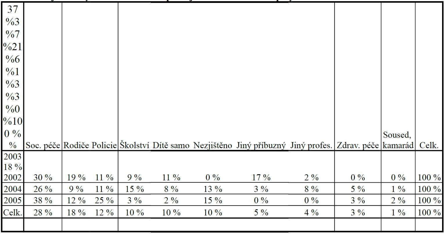 Podíl jednotlivých rezortů a aktivit podílejících se na hlášení susp. sy CAN v letech 2002–2005