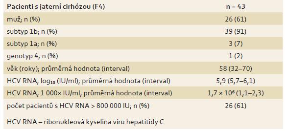 Základní parametry pacientů s jaterní cirhózou (n = 43). Tab. 5. Basic parameters of patients with liver cirrhosis (n = 43).