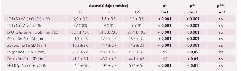 Vývoj sledovaných echokardiografických a klinických parametrů.