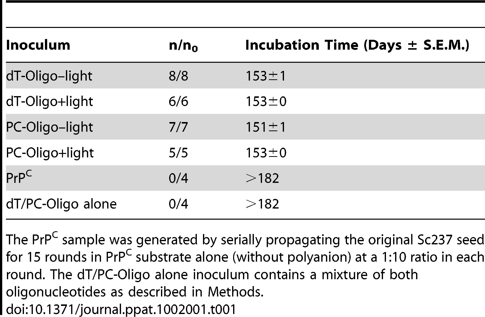 Prion incubation times in hamsters inoculated intracerebrally with sPMCA generated prions.