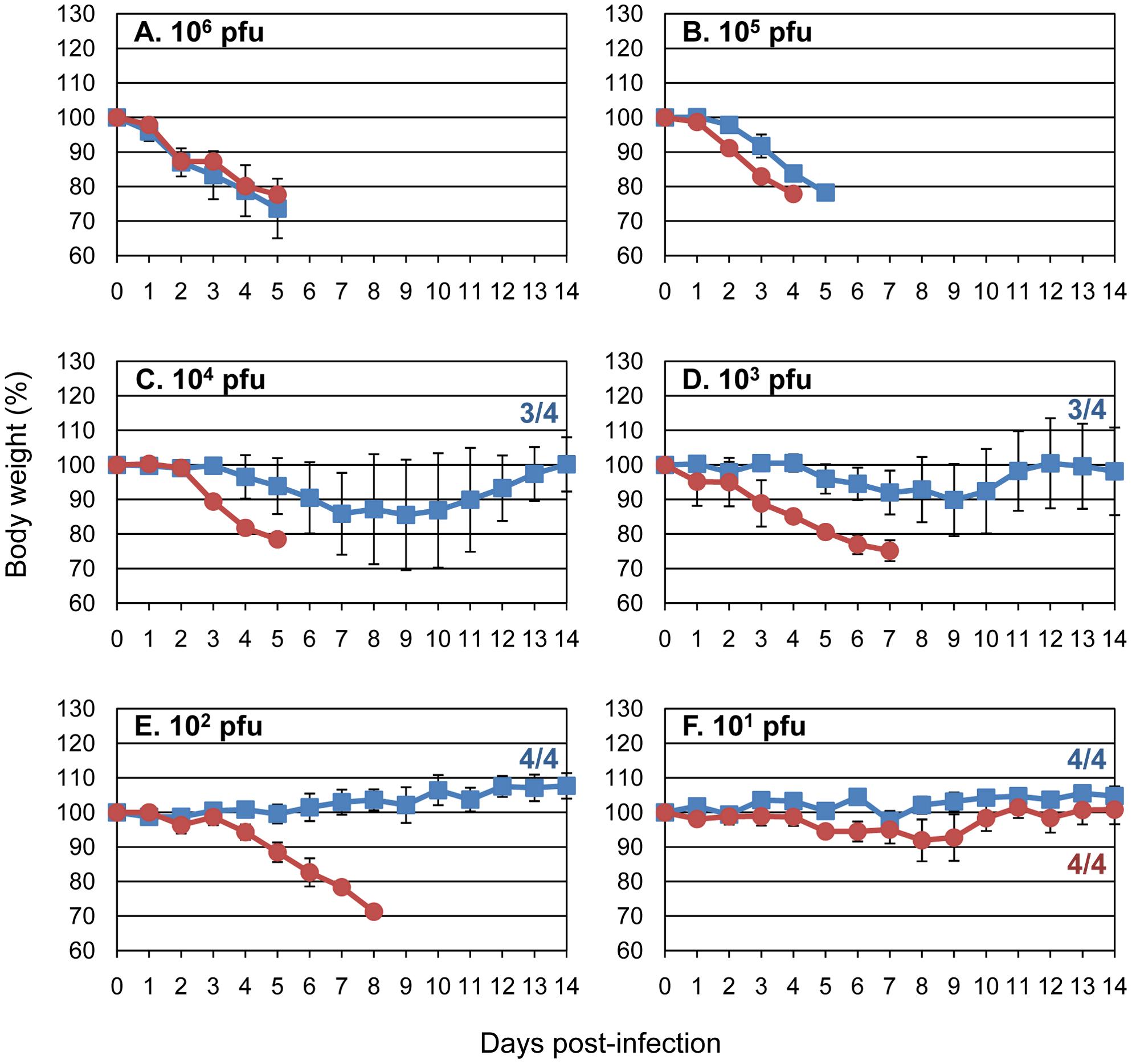 Amino acid PB2-591K increases the virulence of an avian H5N1 virus in mice.