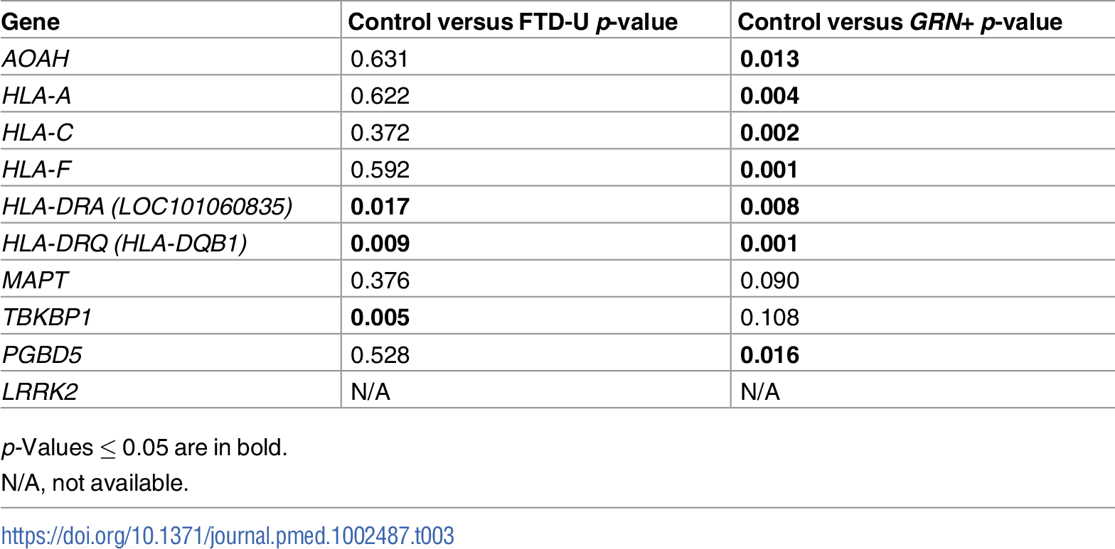 Genes associated with frontotemporal dementia (FTD) and immune-mediated disease differentially altered in patients with frontotemporal lobar degeneration with ubiquitinated inclusions (FTD-U) versus controls.