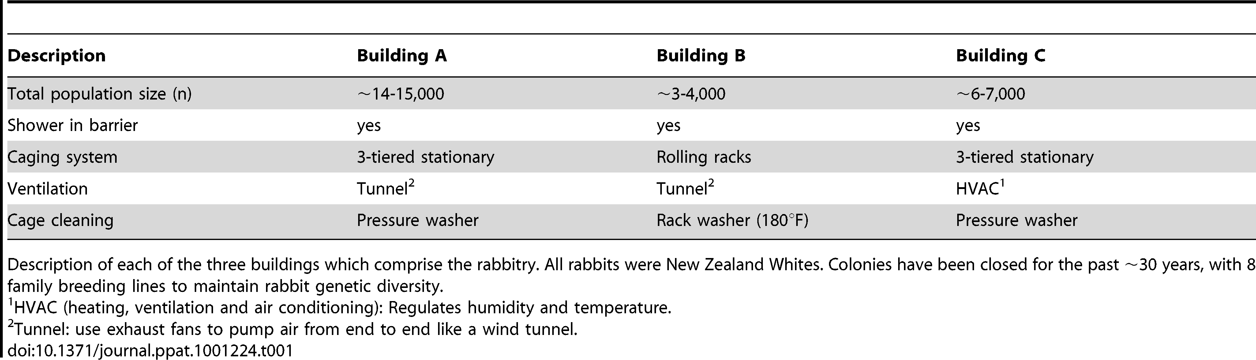 Rabbitry Buildings.