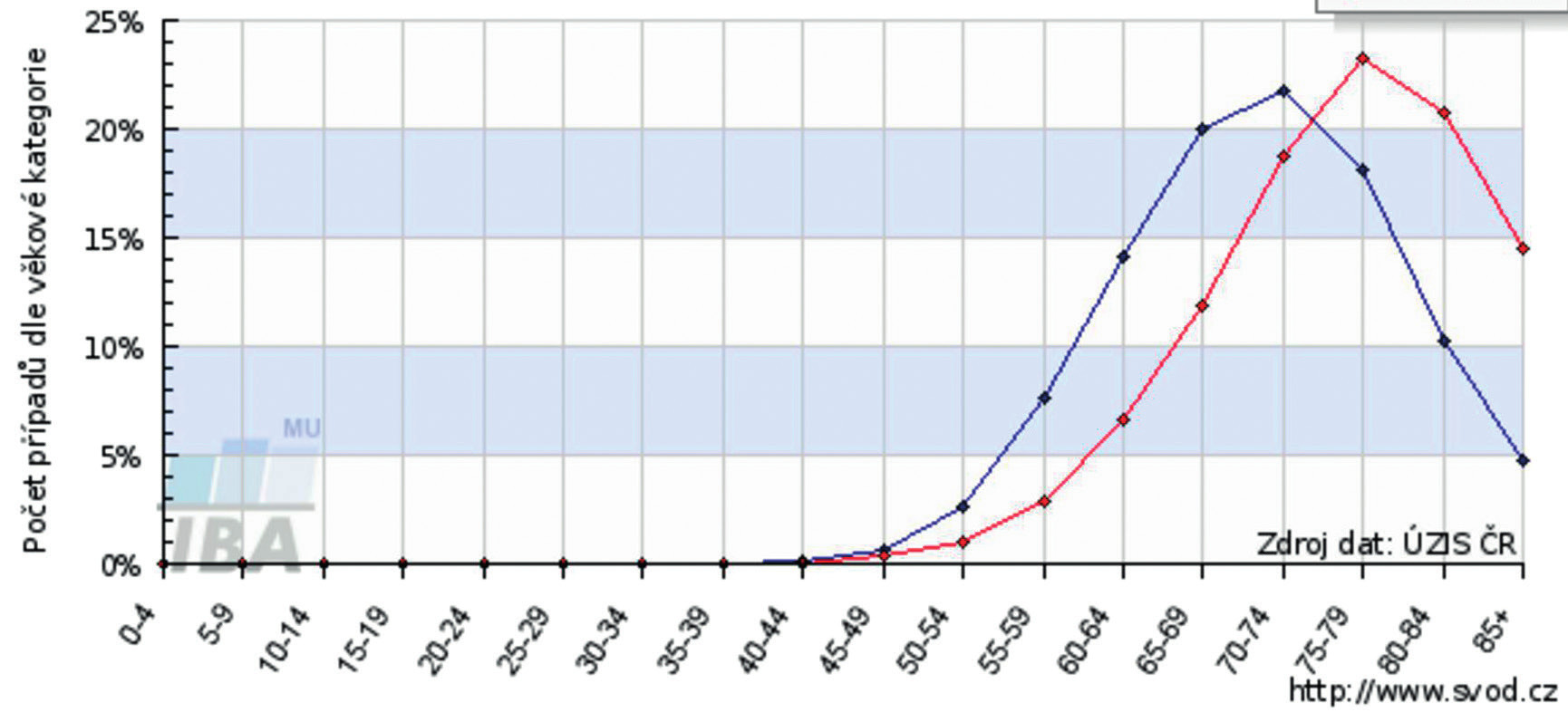 Věková struktura mužů v incidenci a mortalitě u karcinomu prostaty