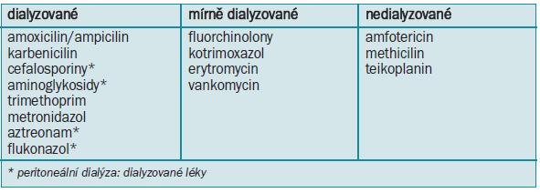 Dialýza antibiotik.