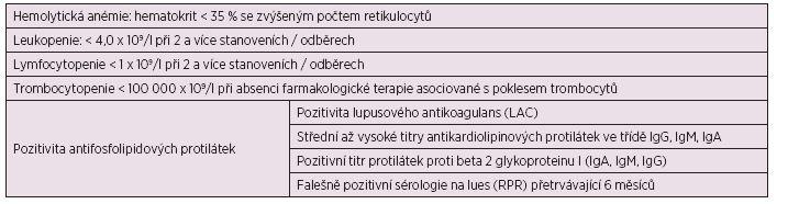 Hematologická kritéria pro diagnostiku SLE (a, b).