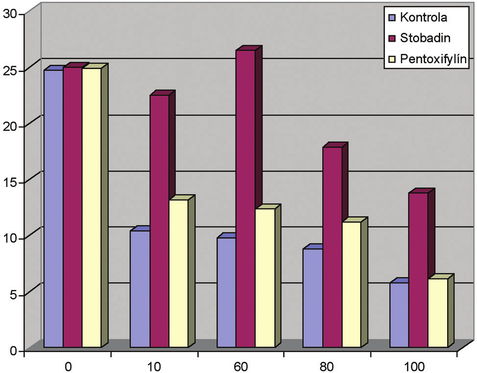 Trend aktivity 5´-ázy počas TI bez ovplyvnenia Graph 6. 5´-ase activity during TI with no medication