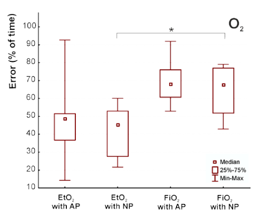 Fig. 4: Duration of erroneous evaluation of oxygen parameters during breathing trials in the snow.